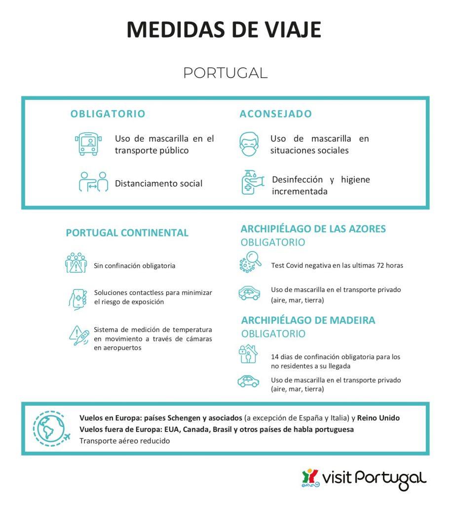 Medidas en Portugal