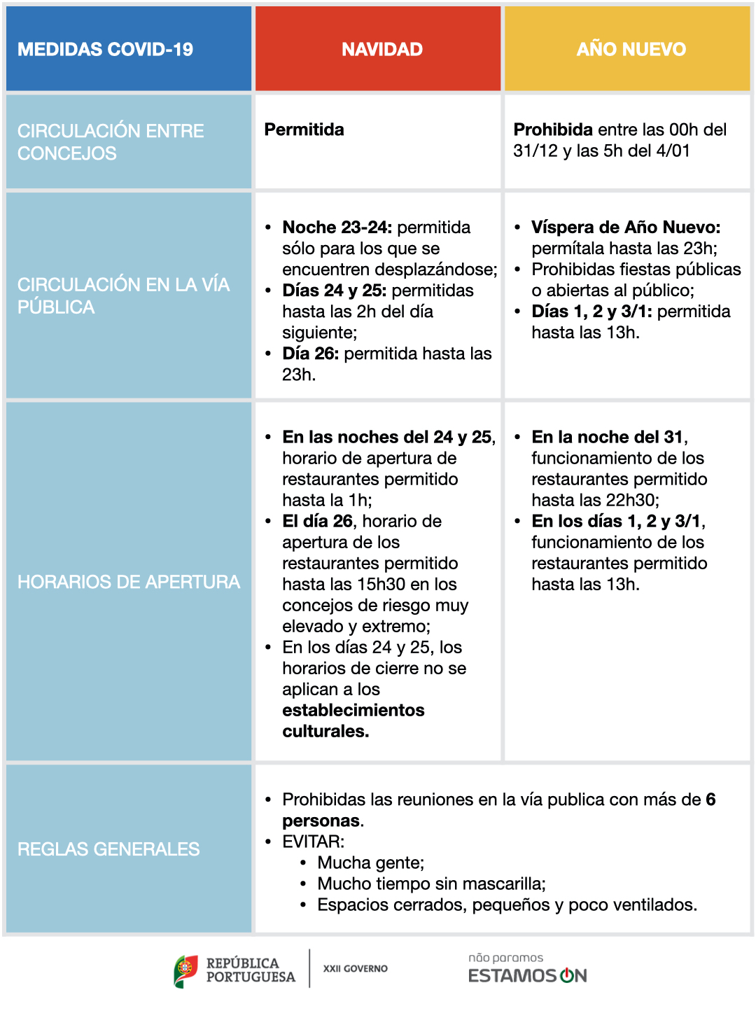 Medidas Covid-19 Portugal en Español